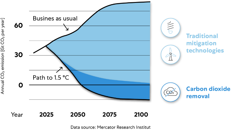 Carbon dioxide removal chart